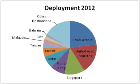 Graph Deployment 2012